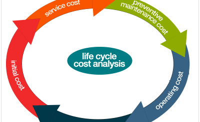 Life Cycle Cost Training