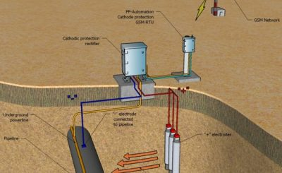 Cathodic Protection and Corrosion Control Training